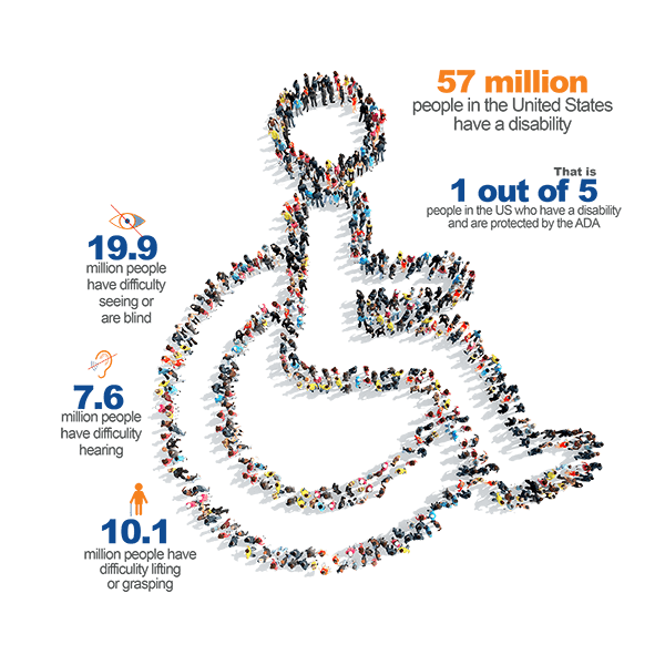 USA Disability population